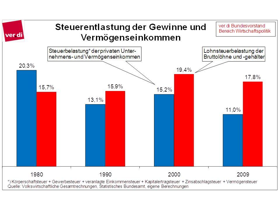 Deutschland hat eine der niedrigsten Steuerquoten der hoch entwickelten Länder der Welt.