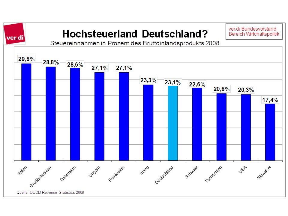 Fast 40 Prozent der Ausgaben von Bund, Ländern und Gemeinden sind für die soziale Sicherheit.