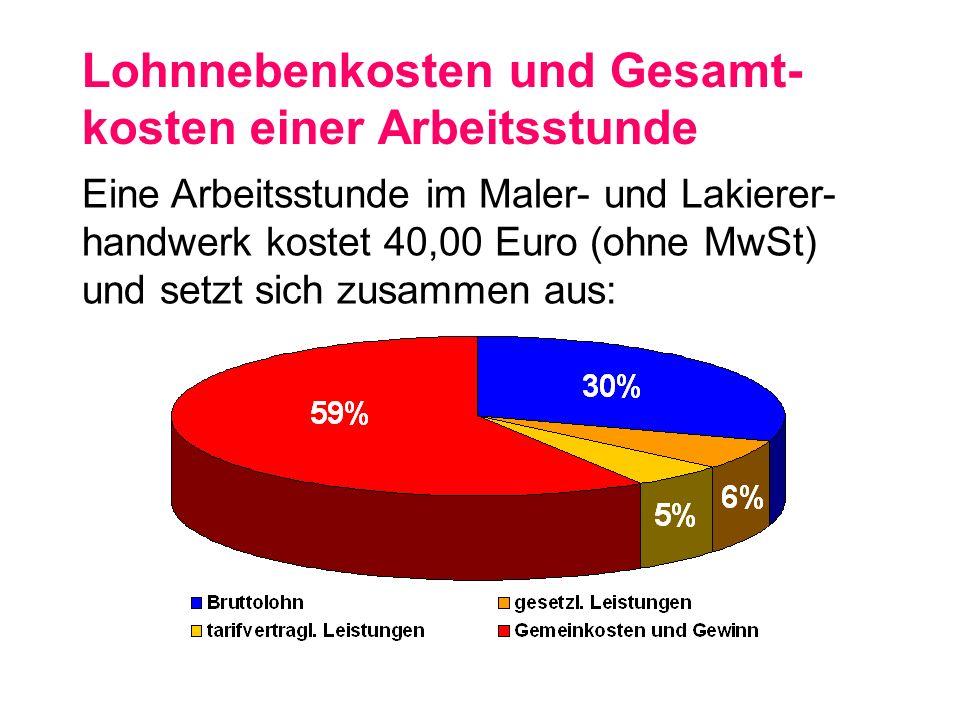 Sozialbeiträge 2002 In Prozent der Lohnkosten eines durchschnittlichen unverheirateten kinderlosen Arbeiters Quelle: OECD 2002