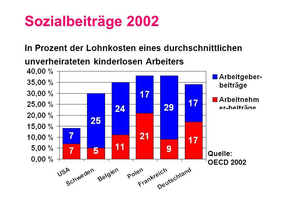 Reallohnposition in Europa