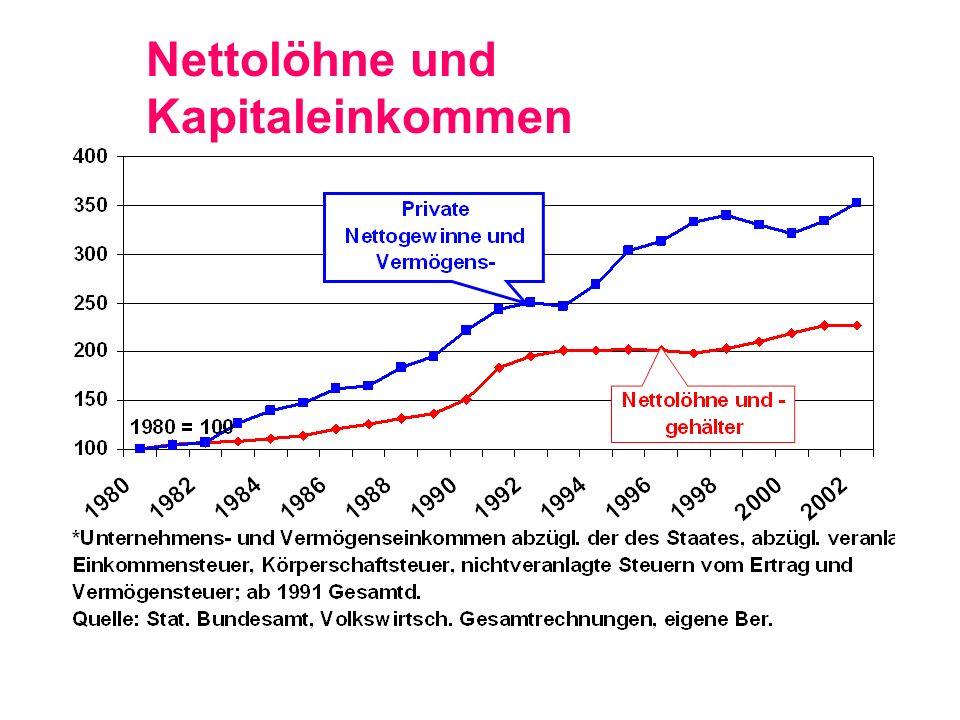 Deutschland verdoppelte 2002 den Exportüberschuss