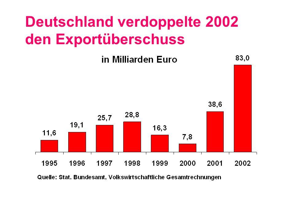 Geringer Anstieg der Lohn- stückkosten in Deutschland Quelle: Wochenbericht des Deutschen Instituts für Wirtschaftsforschung, Nr.