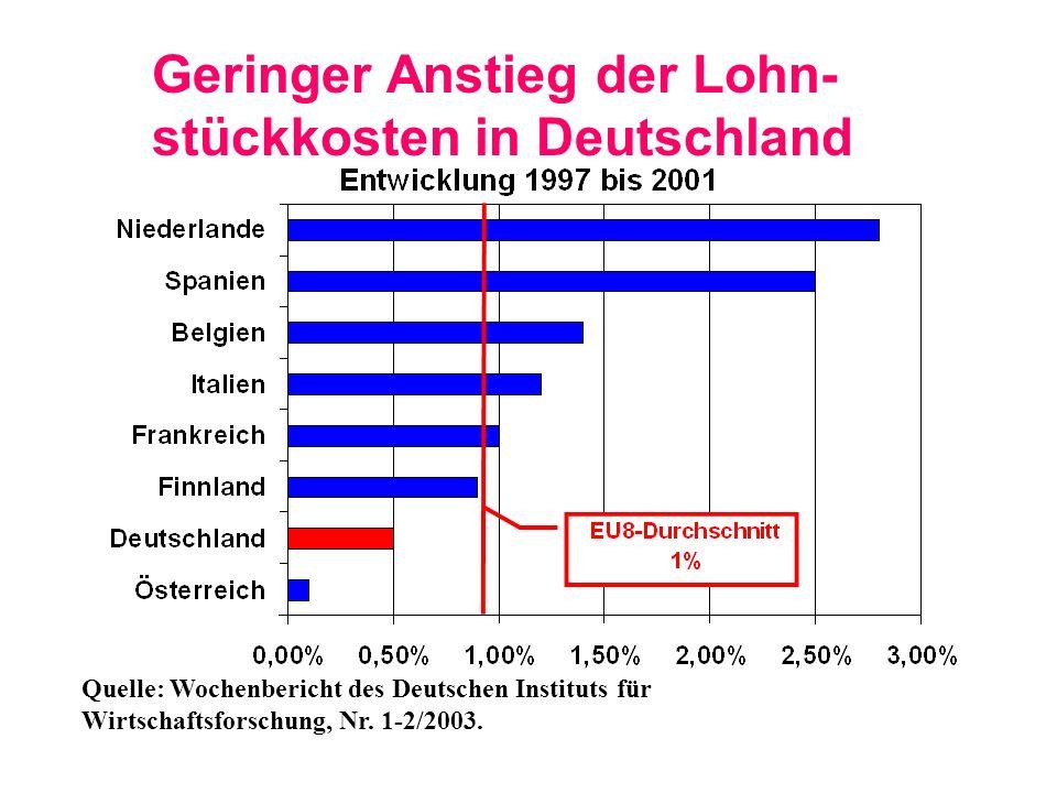 Lohnpolitische Schieflage im Euroraum EU- Durch- schnitt 2,7% Quelle: Wochenbericht des Deutschen Instituts für Wirtschaftsforschung, Nr.
