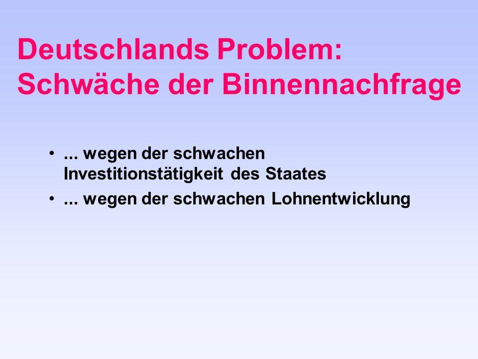 Deutschlands Problem: Schwäche der Binnennachfrage...