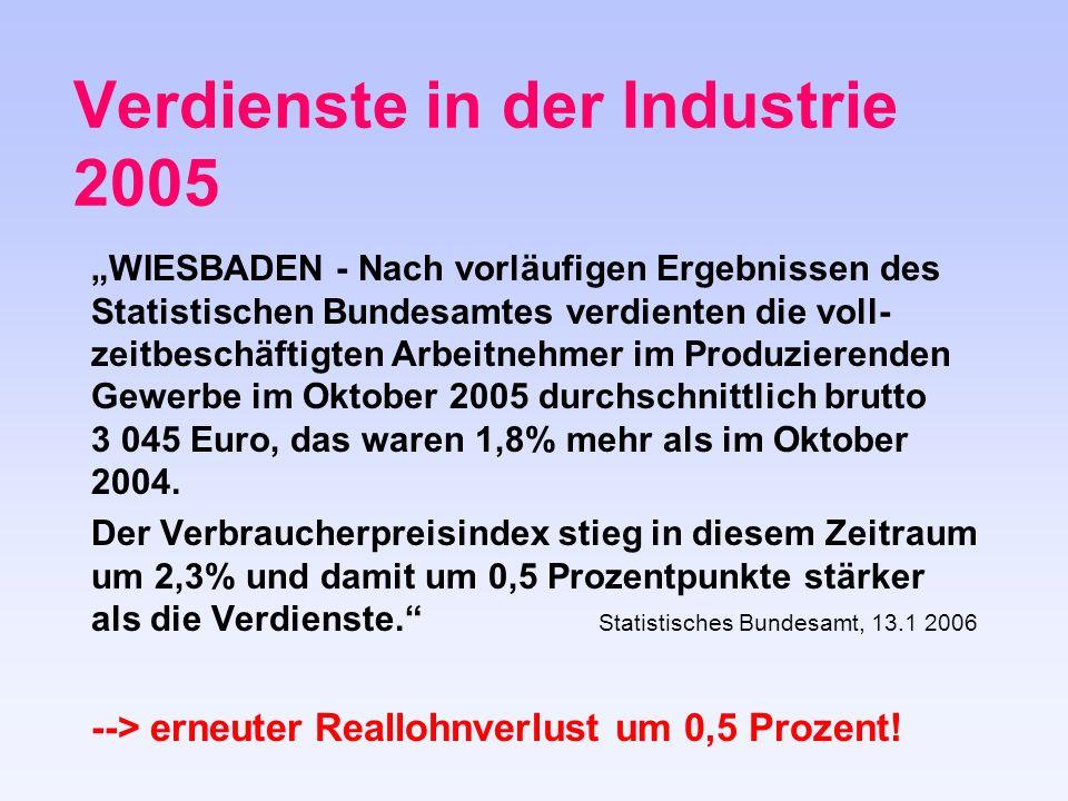 Verdienste in der Industrie 2005 WIESBADEN - Nach vorläufigen Ergebnissen des Statistischen Bundesamtes verdienten die voll- zeitbeschäftigten Arbeitnehmer im Produzierenden Gewerbe im Oktober 2005 durchschnittlich brutto 3 045 Euro, das waren 1,8% mehr als im Oktober 2004.