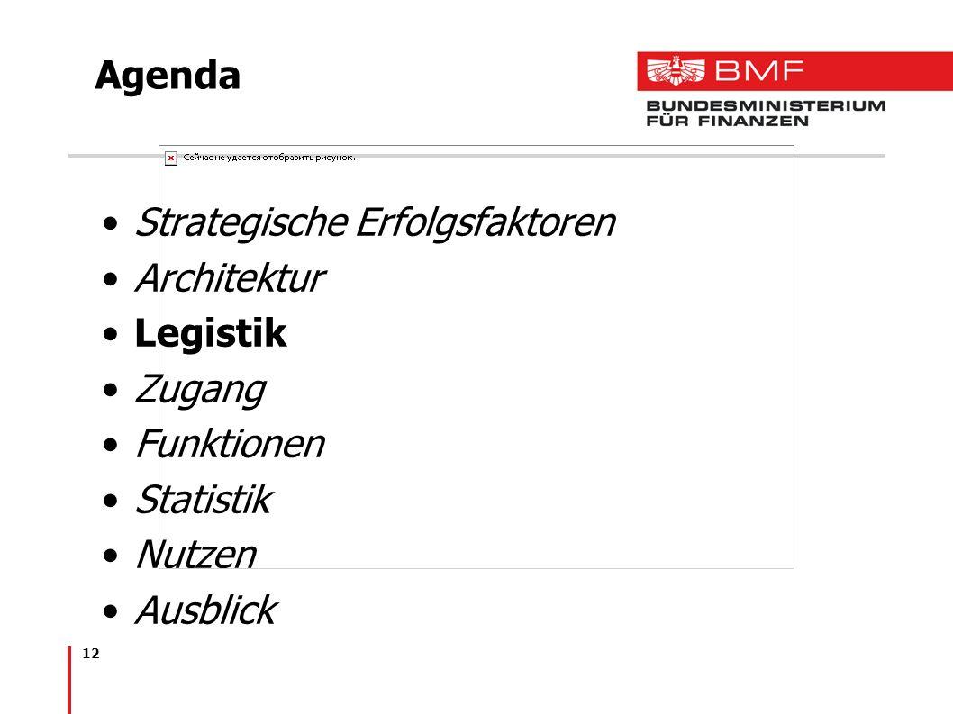 12 Agenda Strategische Erfolgsfaktoren Architektur Legistik Zugang Funktionen Statistik Nutzen Ausblick