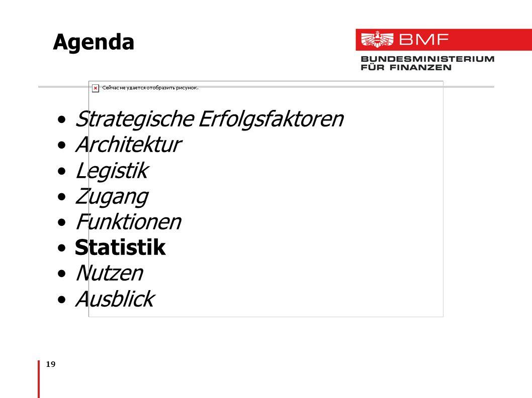 19 Agenda Strategische Erfolgsfaktoren Architektur Legistik Zugang Funktionen Statistik Nutzen Ausblick