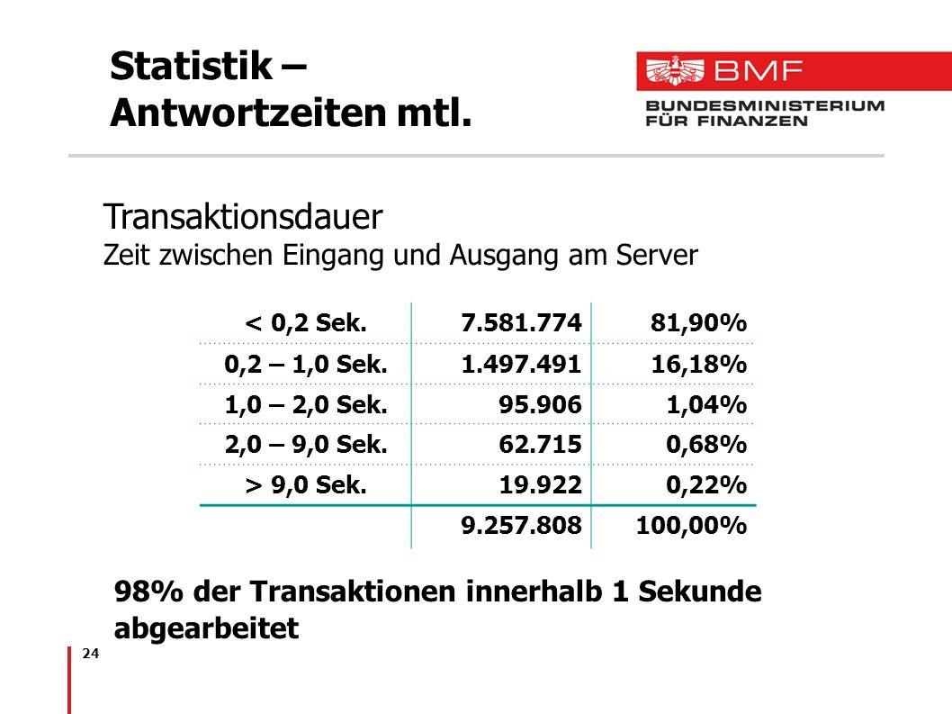 24 Statistik – Antwortzeiten mtl. Transaktionsdauer Zeit zwischen Eingang und Ausgang am Server 98% der Transaktionen innerhalb 1 Sekunde abgearbeitet