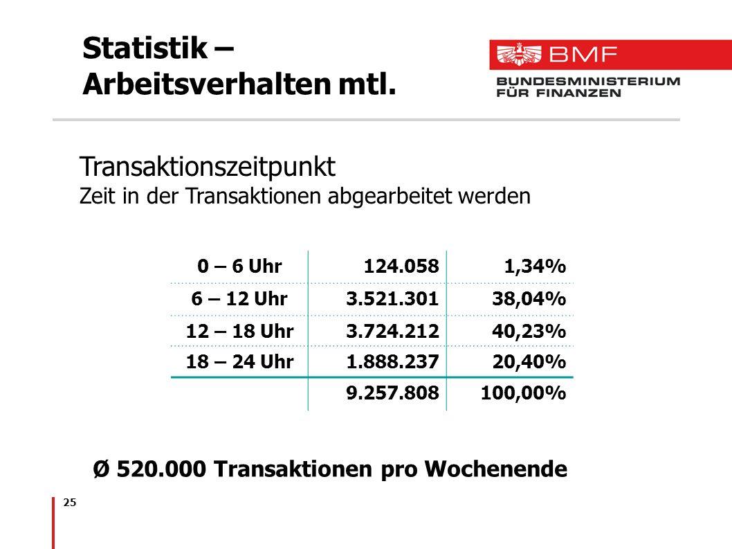 25 Statistik – Arbeitsverhalten mtl. Ø 520.000 Transaktionen pro Wochenende Transaktionszeitpunkt Zeit in der Transaktionen abgearbeitet werden 0 – 6