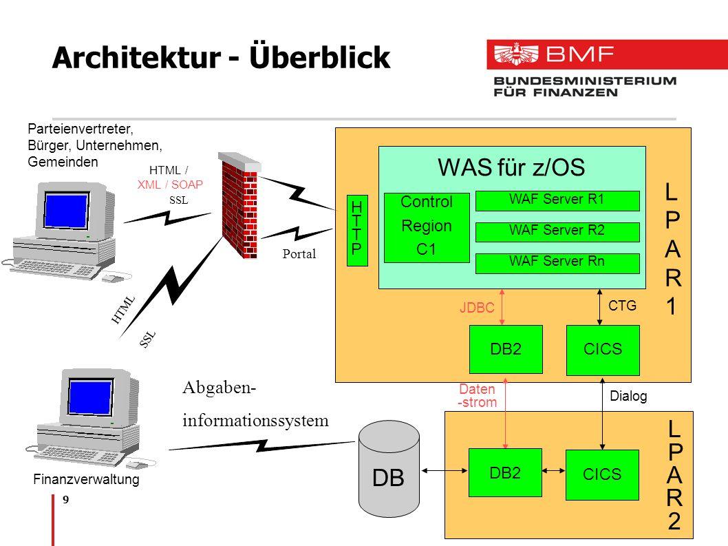 9 Architektur - Überblick DB2CICS WAS für z/OS LPAR1LPAR1 Control Region C1 WAF Server R1 LPAR2LPAR2 DB JDBC CTG HTML / XML / SOAP SSL Finanzverwaltun