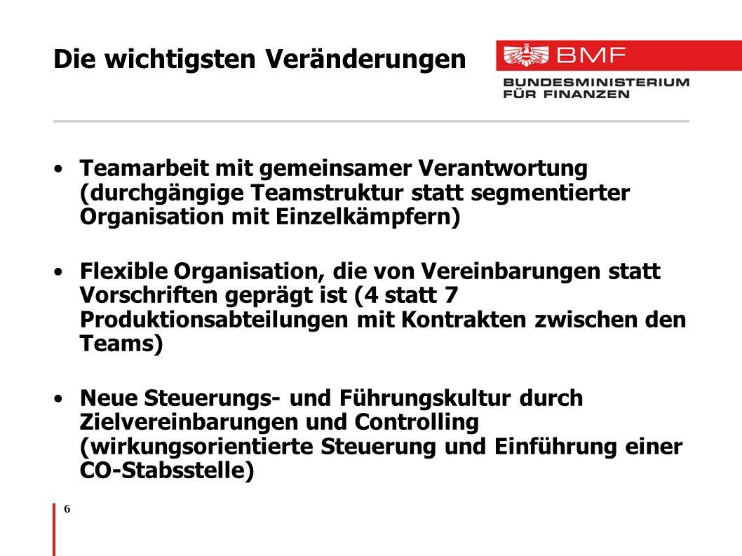 6 Die wichtigsten Veränderungen Teamarbeit mit gemeinsamer Verantwortung (durchgängige Teamstruktur statt segmentierter Organisation mit Einzelkämpfern) Flexible Organisation, die von Vereinbarungen statt Vorschriften geprägt ist (4 statt 7 Produktionsabteilungen mit Kontrakten zwischen den Teams) Neue Steuerungs- und Führungskultur durch Zielvereinbarungen und Controlling (wirkungsorientierte Steuerung und Einführung einer CO-Stabsstelle)