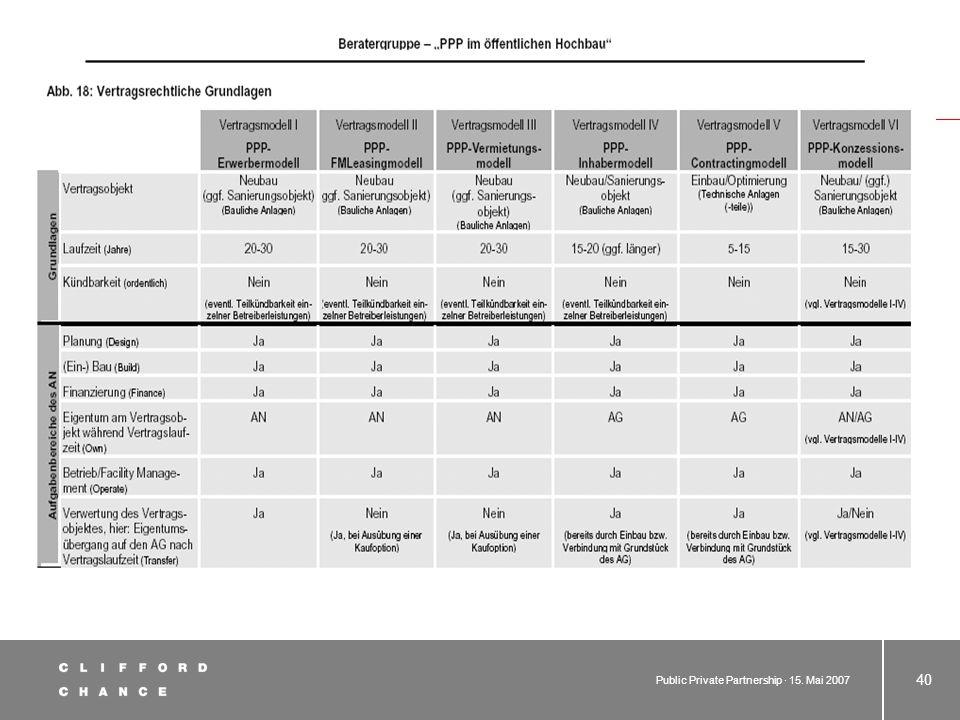 Public Private Partnership · 15. Mai 2007 39 6. M odelle und strukturelle Gestaltung (noch) Kriterien für die Wahl des Modells –Auskunfts- und Einsich
