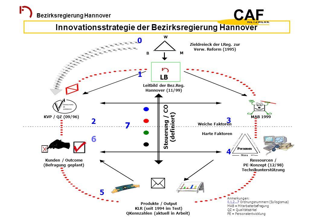 Bezirksregierung Hannover Innovationsstrategie der Bezirksregierung Hannover 2 KVP / QZ (09/96) 3 Weiche Faktoren MAB 1999 7 Steuerung / CO (definiert