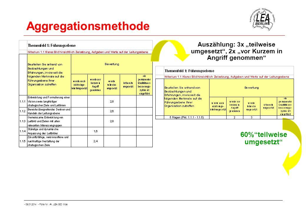 - 09.01.2014 - Folie Nr. 40, LEA StD Moe Aggregationsmethode 60%teilweise umgesetzt Auszählung: 3x teilweise umgesetzt, 2x vor Kurzem in Angriff genom
