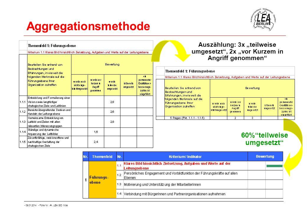 - 09.01.2014 - Folie Nr. 41, LEA StD Moe Aggregationsmethode 60%teilweise umgesetzt Auszählung: 3x teilweise umgesetzt, 2x vor Kurzem in Angriff genom