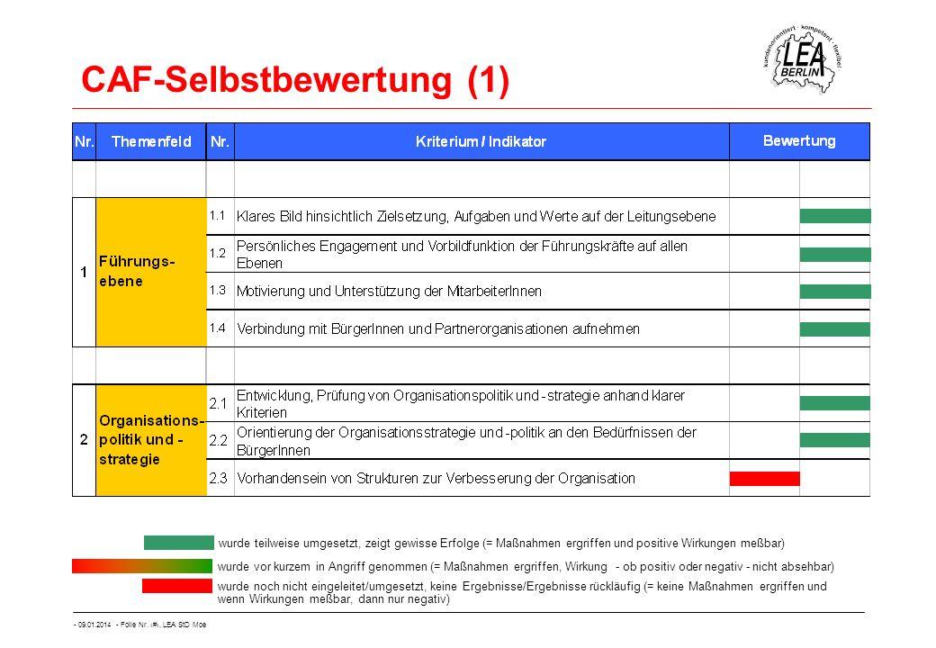- 09.01.2014 - Folie Nr. 42, LEA StD Moe CAF-Selbstbewertung (1) wurde teilweise umgesetzt, zeigt gewisse Erfolge (= Maßnahmen ergriffen und positive
