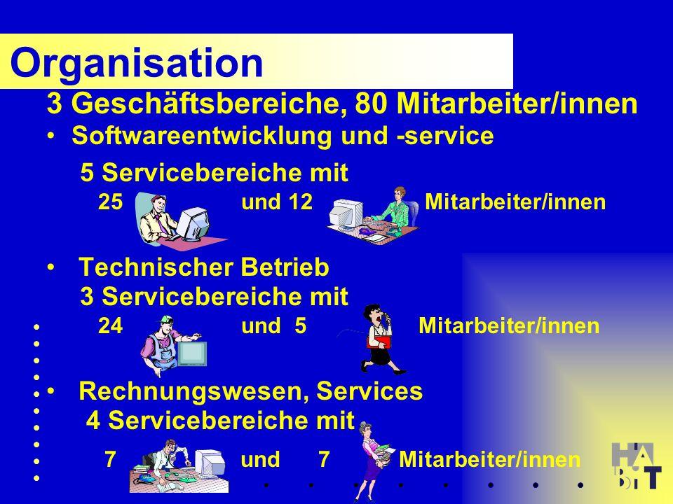 Organisation 3 Geschäftsbereiche, 80 Mitarbeiter/innen Softwareentwicklung und -service 5 Servicebereiche mit 25 und 12 Mitarbeiter/innen Technischer Betrieb 3 Servicebereiche mit 24 und 5 Mitarbeiter/innen Rechnungswesen, Services 4 Servicebereiche mit 7 und 7 Mitarbeiter/innen