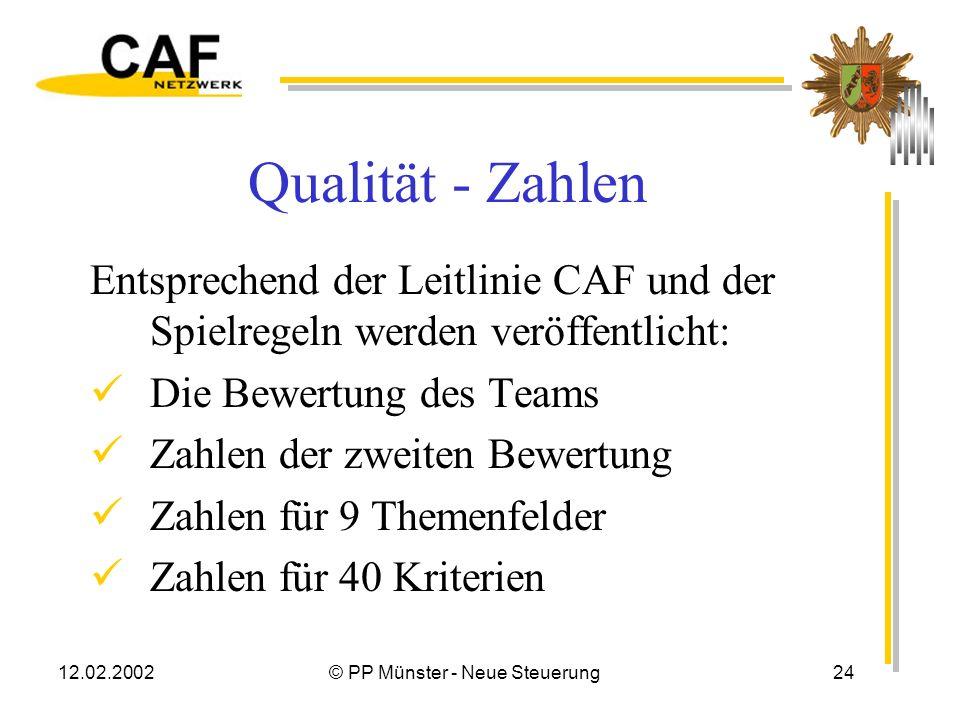 12.02.2002© PP Münster - Neue Steuerung23 Qualität - allgemein Entwicklungsfähig In den meisten Bereichen zu verbessern Thema Ist höher wie von mir pe