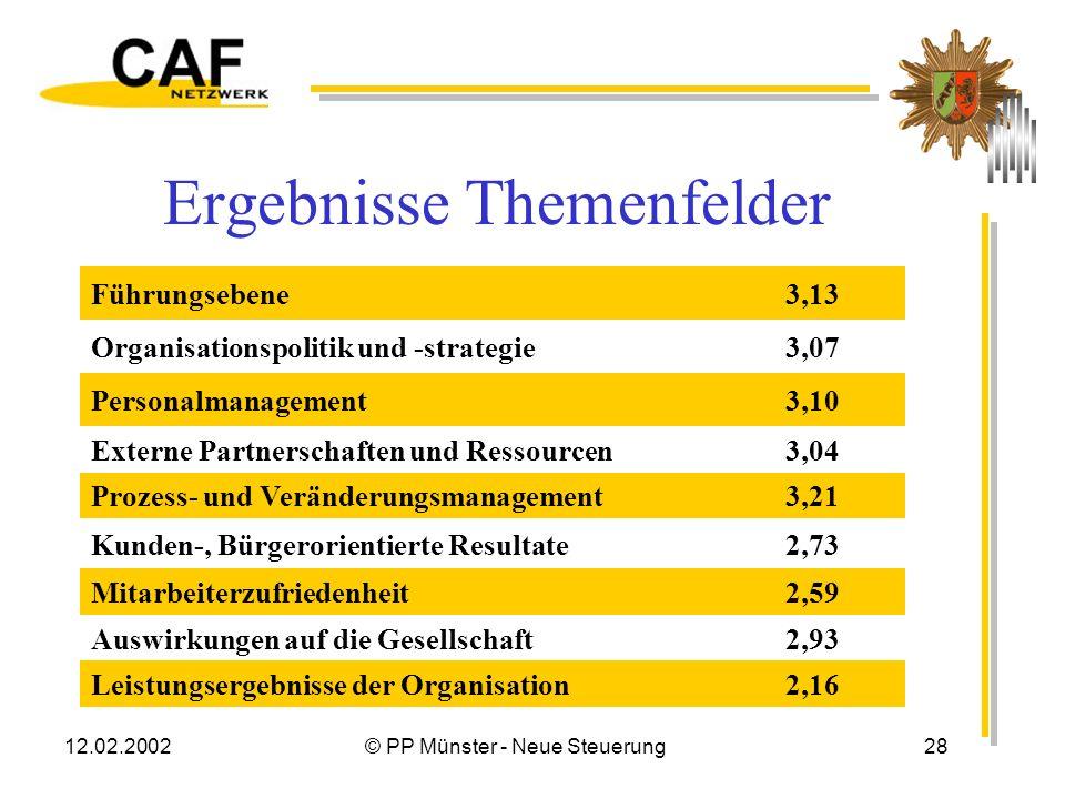 12.02.2002© PP Münster - Neue Steuerung27 Diagramm 9 Themenfelder