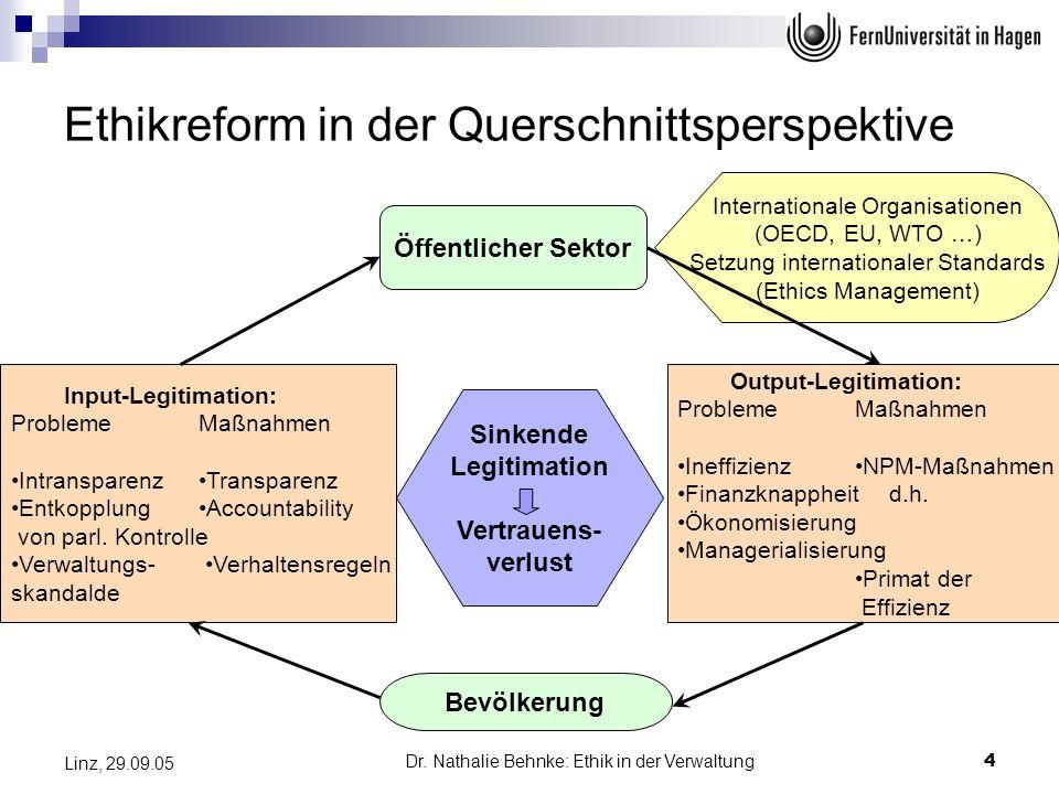 Dr. Nathalie Behnke: Ethik in der Verwaltung4 Linz, 29.09.05 Ethikreform in der Querschnittsperspektive Input-Legitimation: ProblemeMaßnahmen Intransp