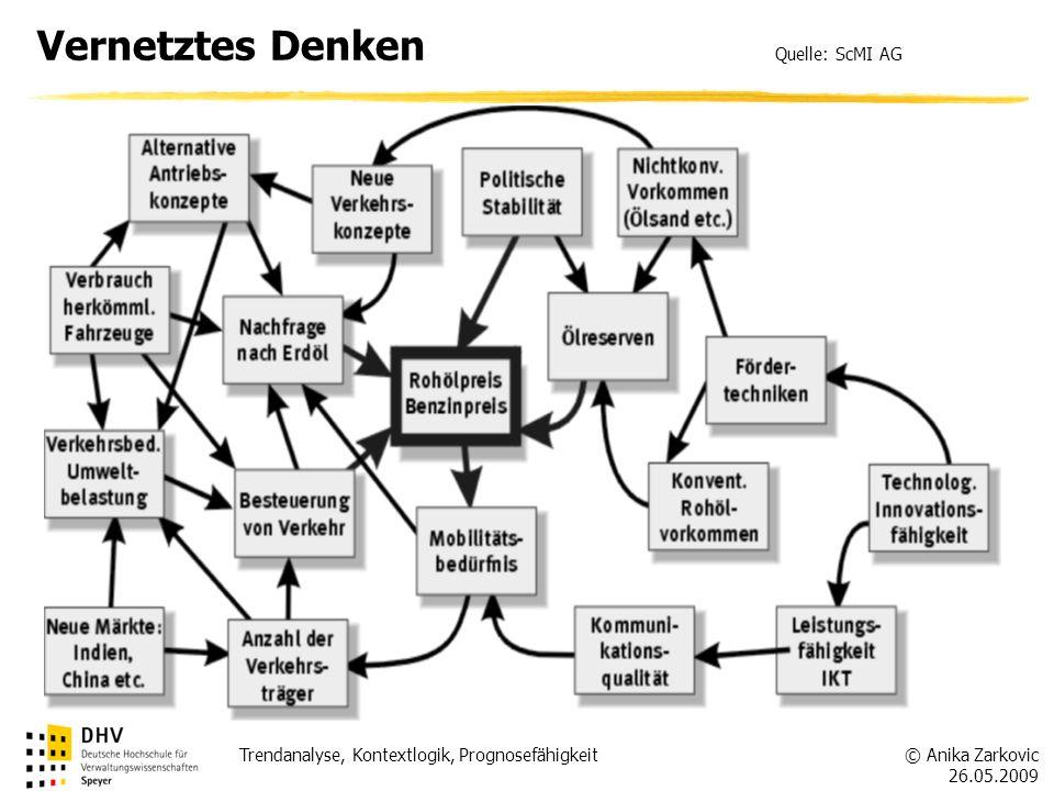 © Anika Zarkovic 26.05.2009 Trendanalyse, Kontextlogik, Prognosefähigkeit Vernetztes Denken Quelle: ScMI AG