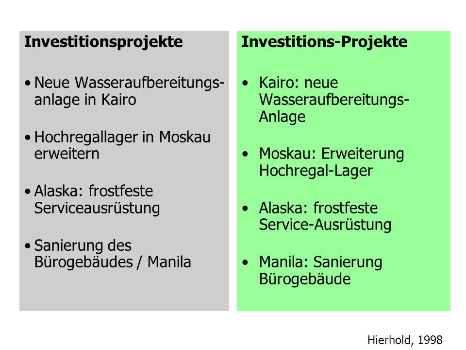 Hierhold, 1998 Status-Bericht Projekt C Abschluß letzte Testreihe Antrag auf Genehmigung beim Ministerium Ende Okt.
