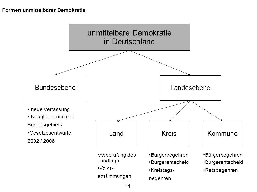 11 Formen unmittelbarer Demokratie unmittelbare Demokratie in Deutschland Bundesebene Landesebene KommuneKreisLand neue Verfassung Neugliederung des B