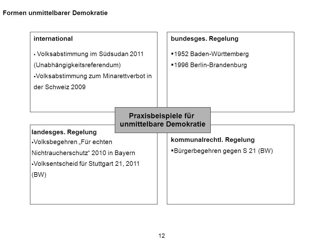 12 international Volksabstimmung im Südsudan 2011 (Unabhängigkeitsreferendum) Volksabstimmung zum Minarettverbot in der Schweiz 2009 bundesges. Regelu