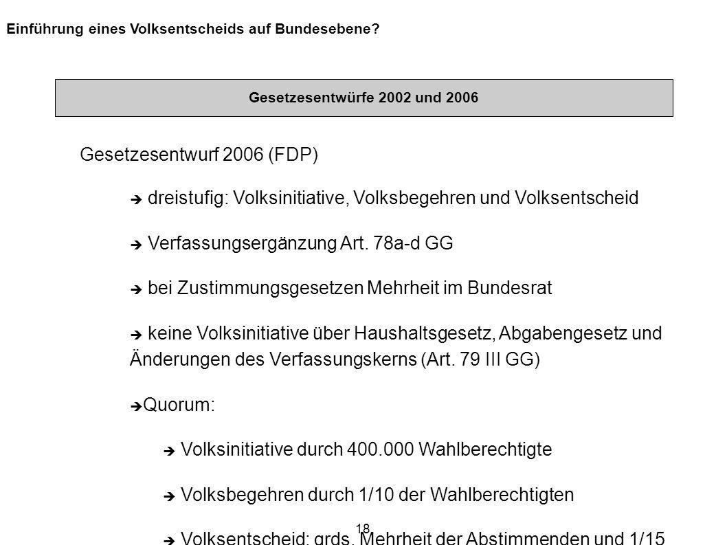 18 Einführung eines Volksentscheids auf Bundesebene? Gesetzesentwürfe 2002 und 2006 Gesetzesentwurf 2006 (FDP) dreistufig: Volksinitiative, Volksbegeh