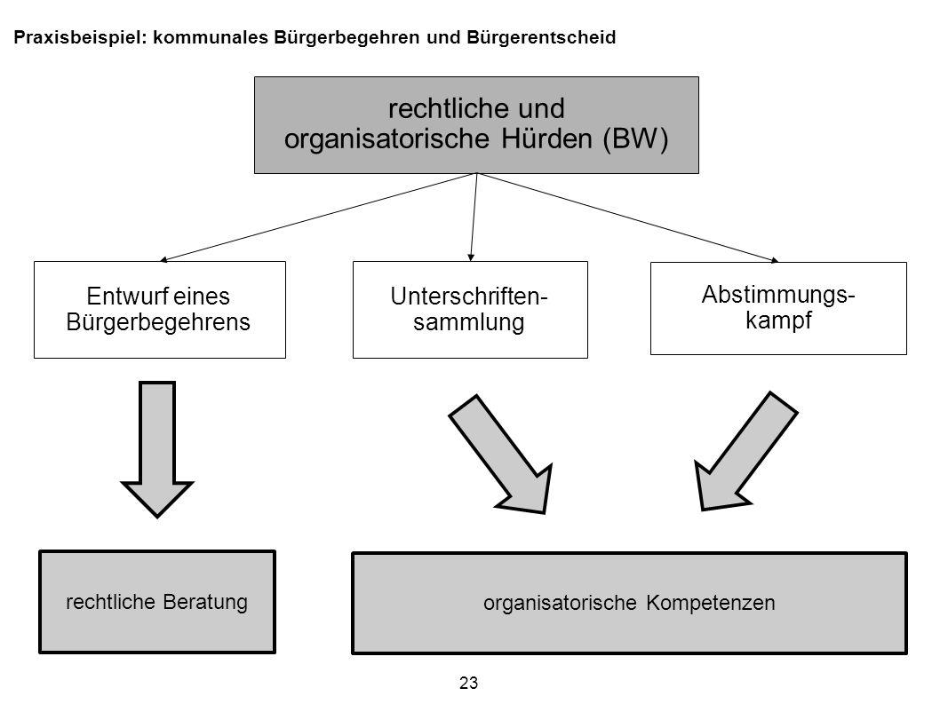 Praxisbeispiel: kommunales Bürgerbegehren und Bürgerentscheid rechtliche und organisatorische Hürden (BW) Entwurf eines Bürgerbegehrens Abstimmungs- k