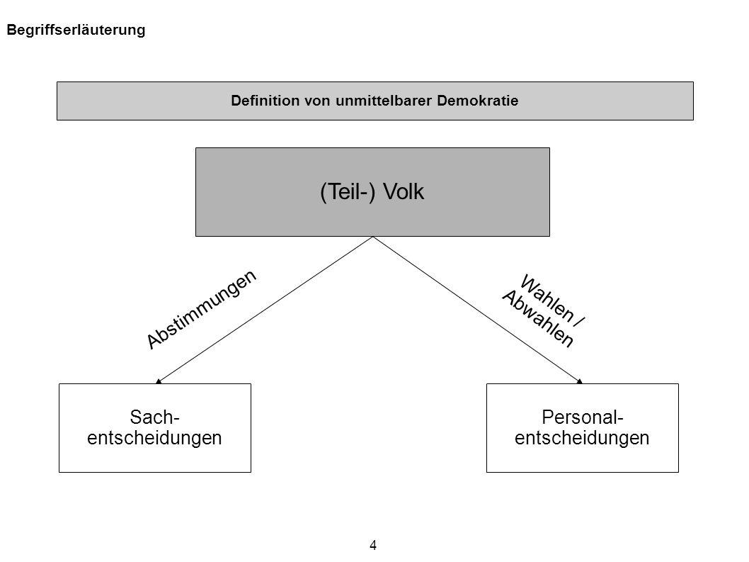 4 Begriffserläuterung (Teil-) Volk Sach- entscheidungen Personal- entscheidungen Abstimmungen Wahlen / Abwahlen Definition von unmittelbarer Demokrati
