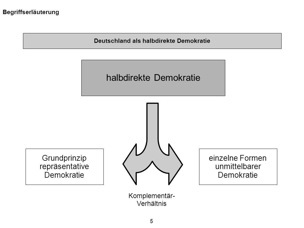 5 Begriffserläuterung halbdirekte Demokratie Grundprinzip repräsentative Demokratie einzelne Formen unmittelbarer Demokratie Deutschland als halbdirek