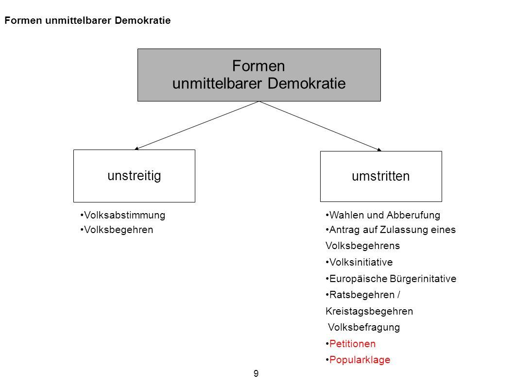 9 Formen unmittelbarer Demokratie Formen unmittelbarer Demokratie unstreitig umstritten Wahlen und Abberufung Antrag auf Zulassung eines Volksbegehren