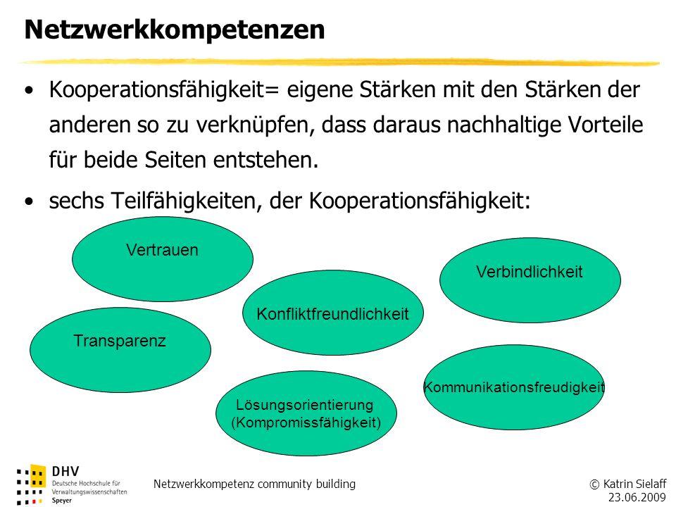 © Katrin Sielaff 23.06.2009 Netzwerkkompetenz community building Netzwerkkompetenzen Kooperationsmanagement= Gestaltung, Koordinierung und Umsetzung des Netzwerkes Partnerauswahl & Zielfindung Aufgaben- und Ressourcenverteilung Spielregeln Selbstbeobachtung