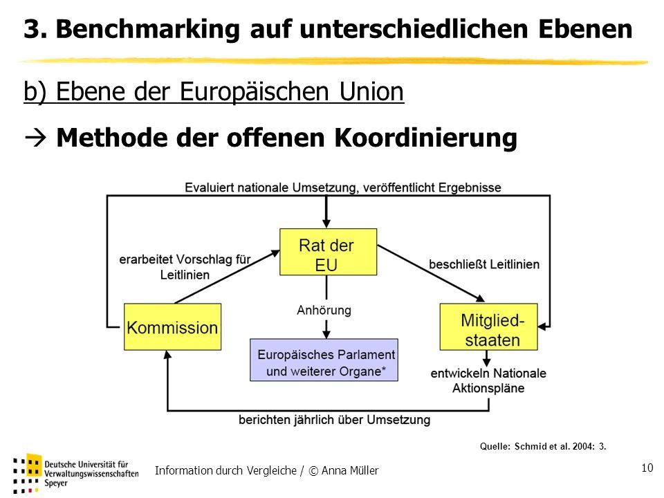 Information durch Vergleiche / © Anna Müller 10 3.