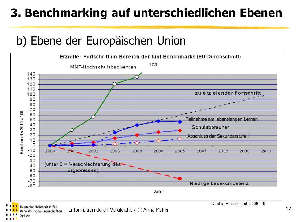 Information durch Vergleiche / © Anna Müller 12 3.