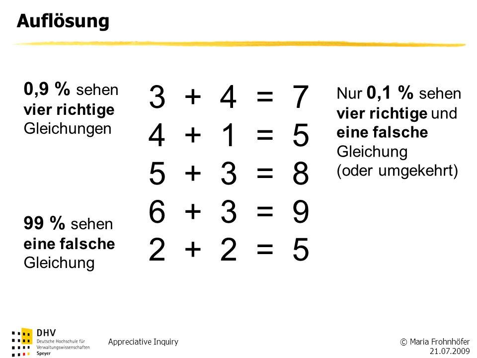 © Maria Frohnhöfer 21.07.2009 Appreciative Inquiry Auflösung 3 + 4 = 7 4 + 1 = 5 5 + 3 = 8 6 + 3 = 9 2 + 2 = 5 0,9 % sehen vier richtige Gleichungen N