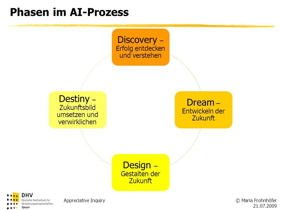 © Maria Frohnhöfer 21.07.2009 Appreciative Inquiry Phasen im AI-Prozess Discovery – Erfolg entdecken und verstehen Dream – Entwickeln der Zukunft Desi