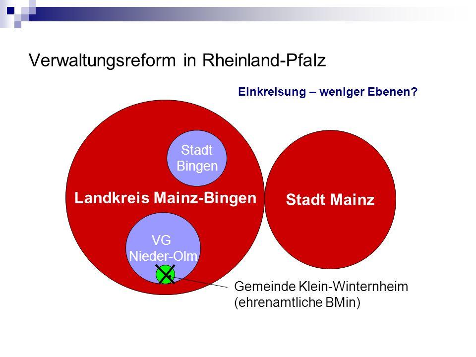 Verwaltungsreform in Rheinland-Pfalz Landkreis Mainz-Bingen Stadt Mainz Stadt Bingen VG Nieder-Olm Gemeinde Klein-Winternheim (ehrenamtliche BMin) Einkreisung – weniger Ebenen