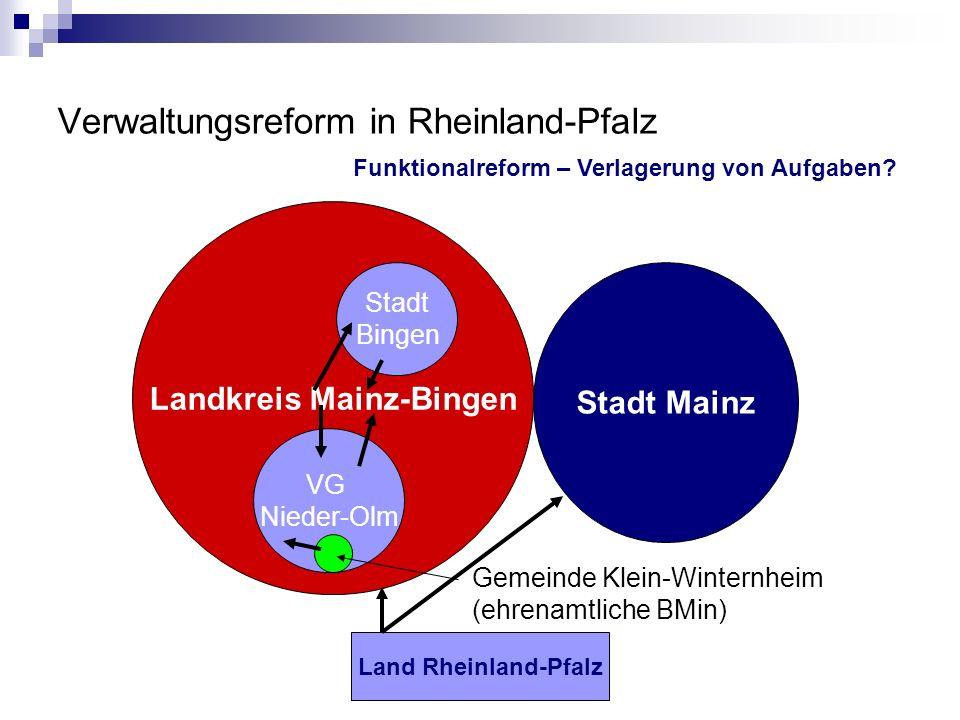 Verwaltungsreform in Rheinland-Pfalz Landkreis Mainz-Bingen Stadt Mainz Stadt Bingen VG Nieder-Olm Gemeinde Klein-Winternheim (ehrenamtliche BMin) Land Rheinland-Pfalz Funktionalreform – Verlagerung von Aufgaben