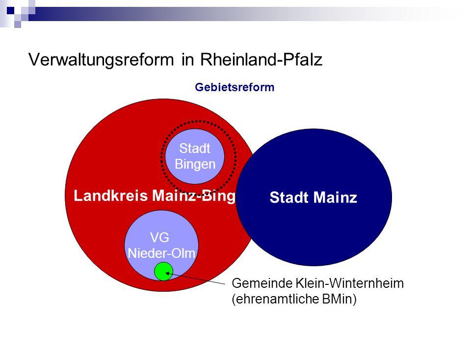 Verwaltungsreform in Rheinland-Pfalz Landkreis Mainz-Bingen Stadt Mainz Stadt Bingen VG Nieder-Olm Gemeinde Klein-Winternheim (ehrenamtliche BMin) Einkreisung – weniger Ebenen?