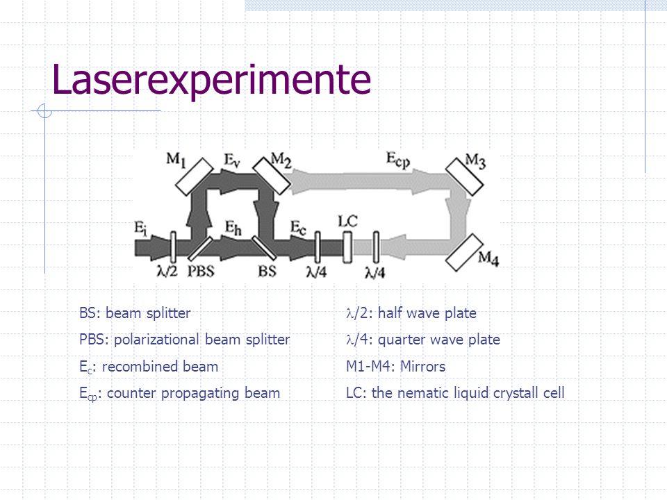 Laserexperimente BS: beam splitter /2: half wave plate PBS: polarizational beam splitter /4: quarter wave plate E c : recombined beamM1-M4: Mirrors E
