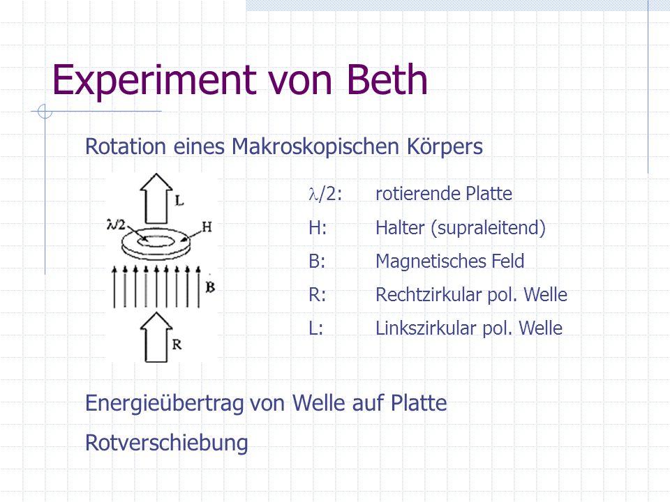 Experiment von Beth Rotation eines Makroskopischen Körpers /2:rotierende Platte H: Halter (supraleitend) B: Magnetisches Feld R: Rechtzirkular pol. We