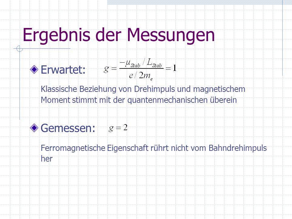 Ergebnis der Messungen Erwartet: Klassische Beziehung von Drehimpuls und magnetischem Moment stimmt mit der quantenmechanischen überein Gemessen: Ferr