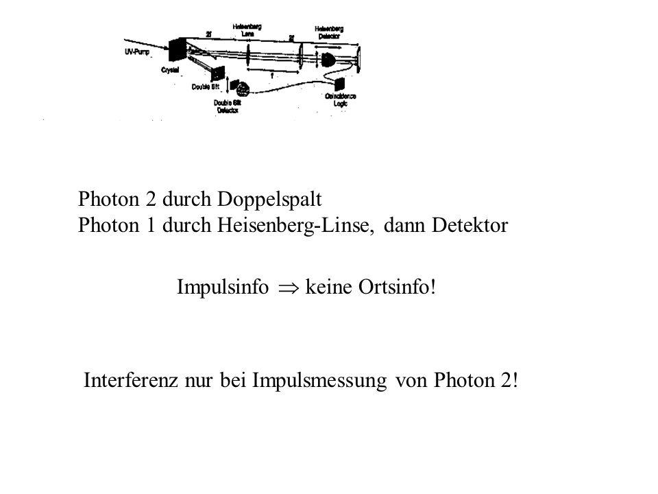 Das Doppelspaltexperiment; Karl-Anders Weiß Uni Ulm 17.12.2002 11 Photon 2 durch Doppelspalt Photon 1 durch Heisenberg-Linse, dann Detektor Impulsinfo