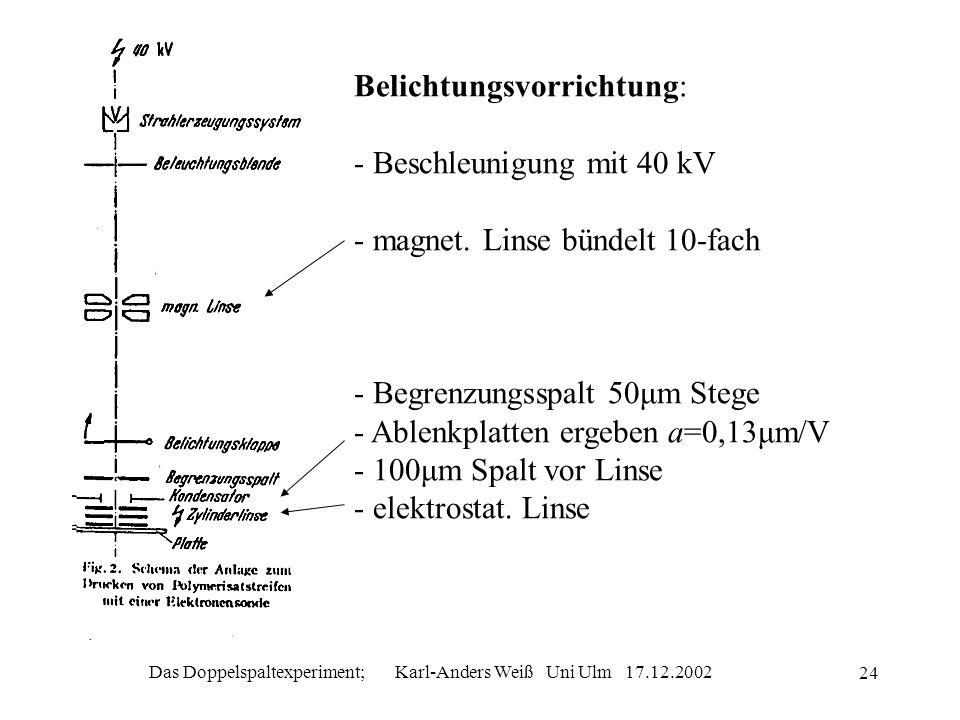Das Doppelspaltexperiment; Karl-Anders Weiß Uni Ulm 17.12.2002 24 Belichtungsvorrichtung: - Beschleunigung mit 40 kV - magnet. Linse bündelt 10-fach -