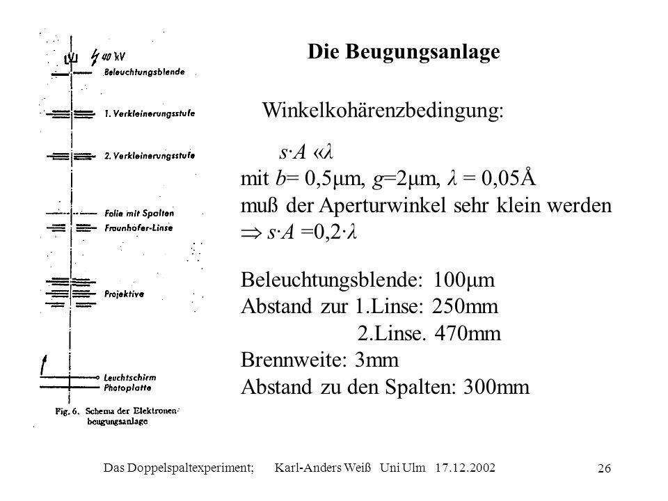 Das Doppelspaltexperiment; Karl-Anders Weiß Uni Ulm 17.12.2002 26 Die Beugungsanlage Winkelkohärenzbedingung: s·A «λ mit b= 0,5μm, g=2μm, λ = 0,05Å mu