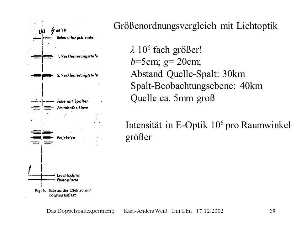 Das Doppelspaltexperiment; Karl-Anders Weiß Uni Ulm 17.12.2002 28 Größenordnungsvergleich mit Lichtoptik λ 10 6 fach größer! b=5cm; g= 20cm; Abstand Q