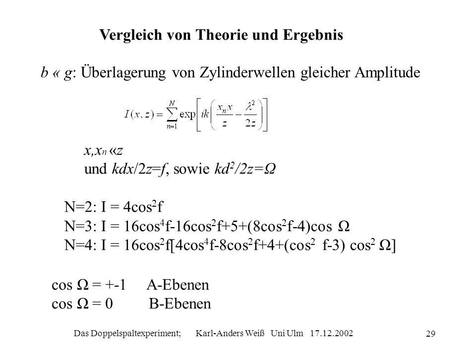 Das Doppelspaltexperiment; Karl-Anders Weiß Uni Ulm 17.12.2002 29 Vergleich von Theorie und Ergebnis b « g: Überlagerung von Zylinderwellen gleicher A