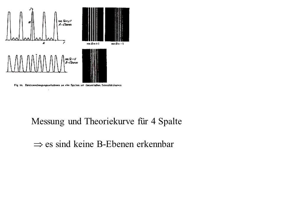 Das Doppelspaltexperiment; Karl-Anders Weiß Uni Ulm 17.12.2002 33 Messung und Theoriekurve für 4 Spalte es sind keine B-Ebenen erkennbar